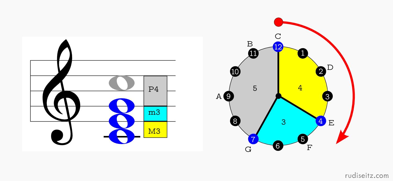 Interval 12tonemusic zero inversion interval clock biocorpaavc Choice Image