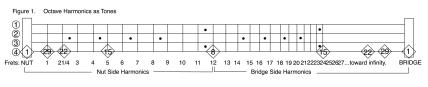 Bass Harmonics Fretboard