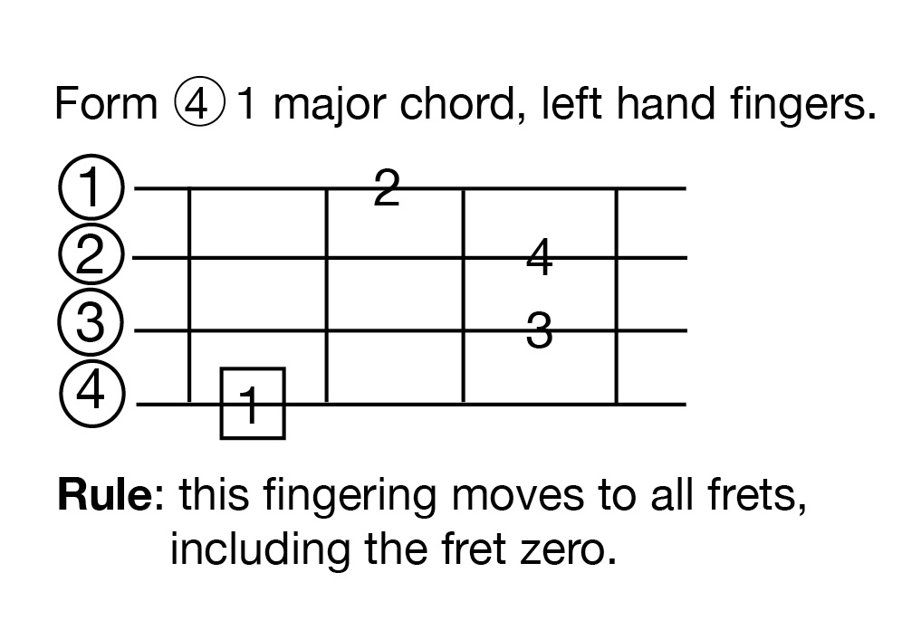 major chord | 12tonemusic