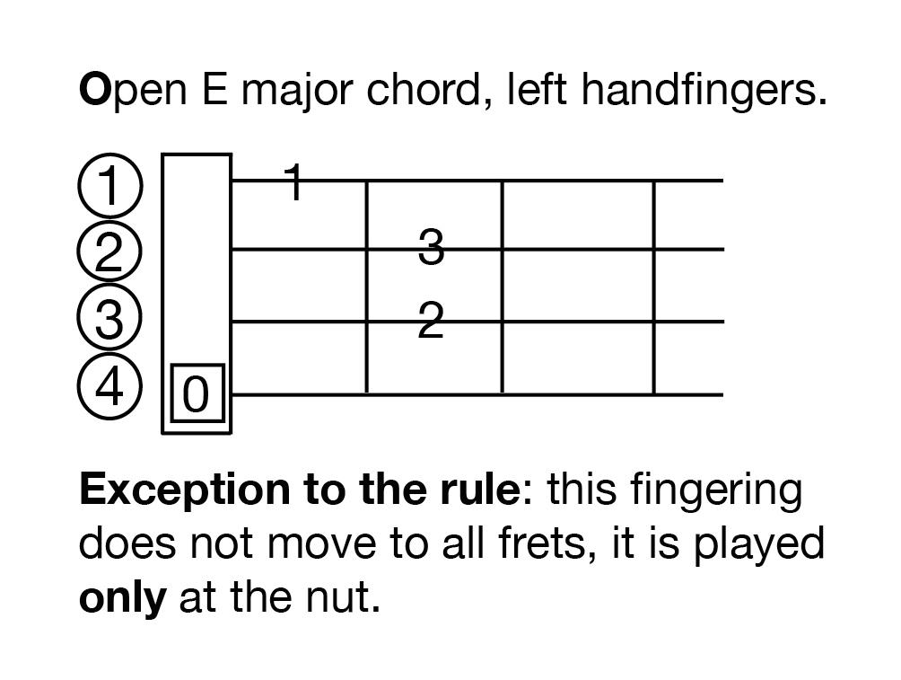 major chord | 12tonemusic