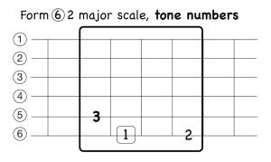 Guitar Tones 1 2 3