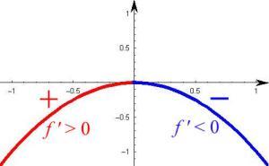 Math Parabola