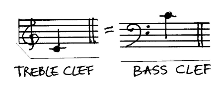 treble bass clef