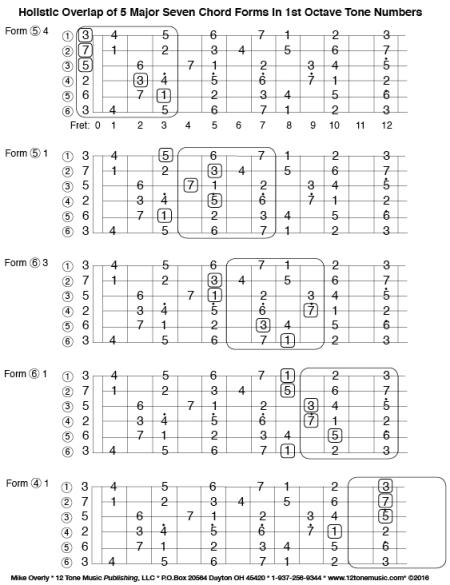 5 Forms Maj7